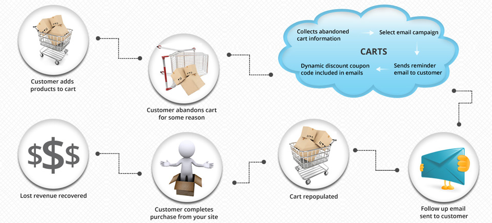 Cart Abandon Recovery and Tracking Solution
