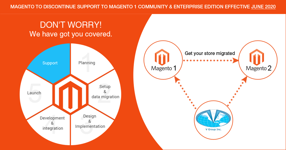 Is It The Right Time To Migrate From Magento 1 To Magento 2?